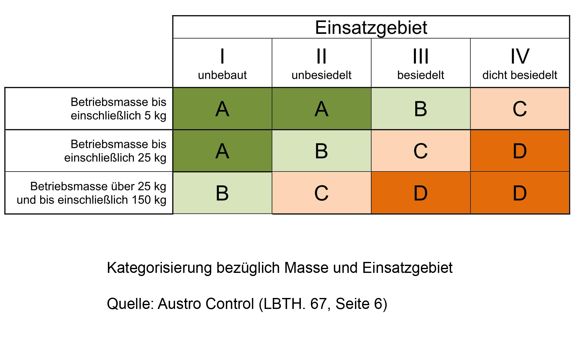 Criterais for License in Austria